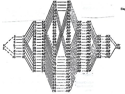 tem-2 3